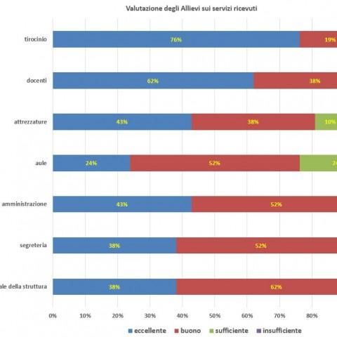 Valutazione struttura corsi OSS